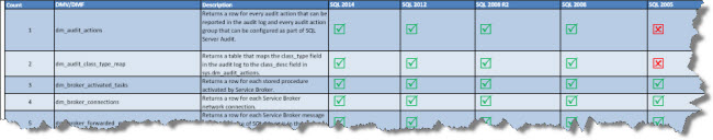 SQL Server DMVs and DMFs - Ready Reference